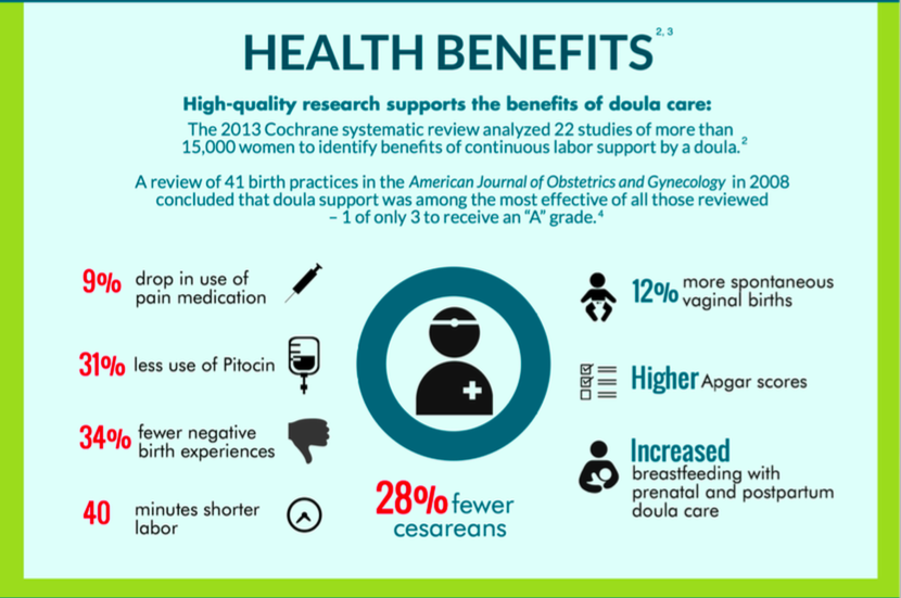 Graphic showing the health benefits of having a doula, including 34% fewer negative birth experiences.